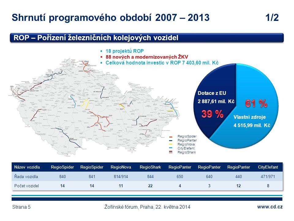 Shrnutí programového období 2007 – 2013 1/2