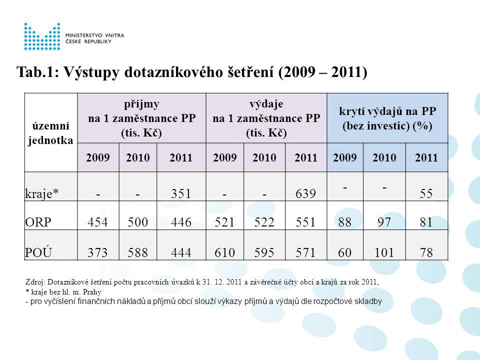 Tab.1: Výstupy dotazníkového šetření (2009 – 2011)