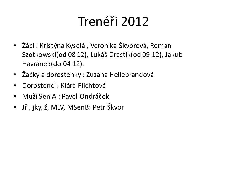 Trenéři 2012 Žáci : Kristýna Kyselá , Veronika Škvorová, Roman Szotkowski(od 08 12), Lukáš Drastík(od 09 12), Jakub Havránek(do 04 12).