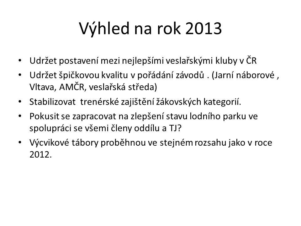 Výhled na rok 2013 Udržet postavení mezi nejlepšími veslařskými kluby v ČR.