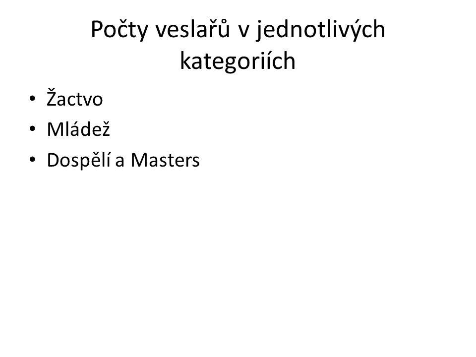 Počty veslařů v jednotlivých kategoriích
