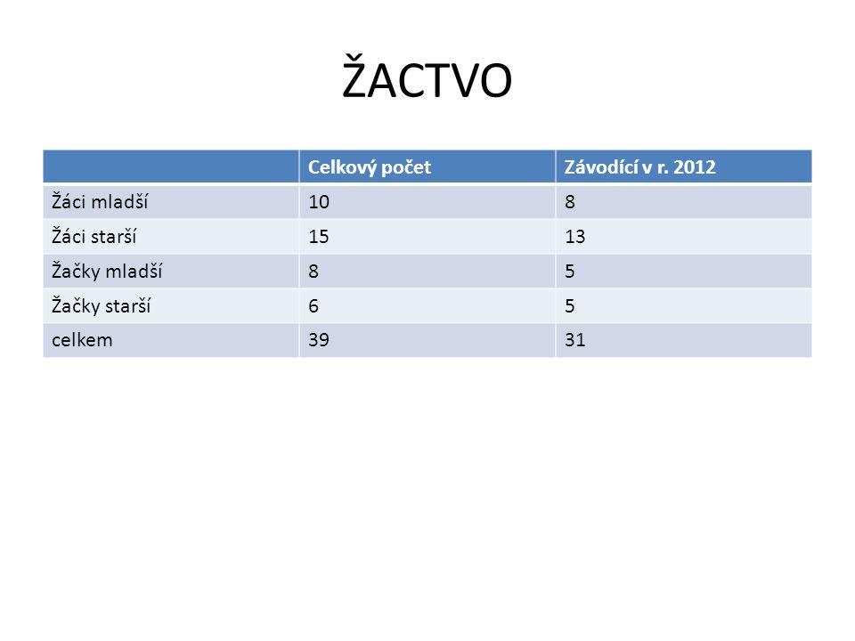 ŽACTVO Celkový počet Závodící v r. 2012 Žáci mladší 10 8 Žáci starší