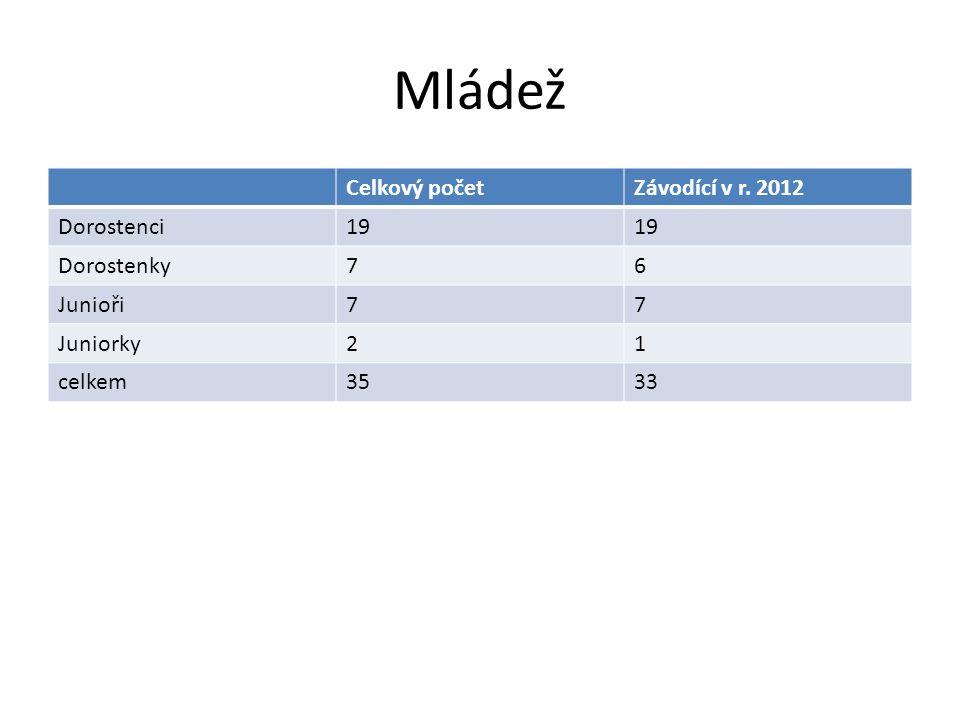 Mládež Celkový počet Závodící v r. 2012 Dorostenci 19 Dorostenky 7 6