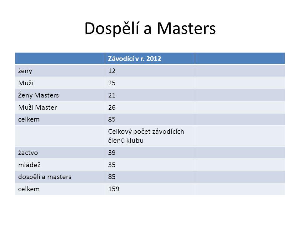 Dospělí a Masters Závodící v r. 2012 ženy 12 Muži 25 Ženy Masters 21
