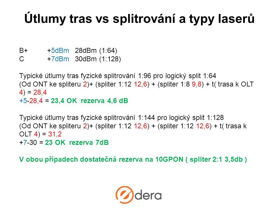 Útlumy tras vs splitrování a typy laserů