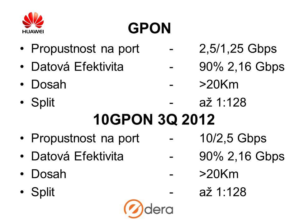 GPON 10GPON 3Q 2012 Propustnost na port - 2,5/1,25 Gbps