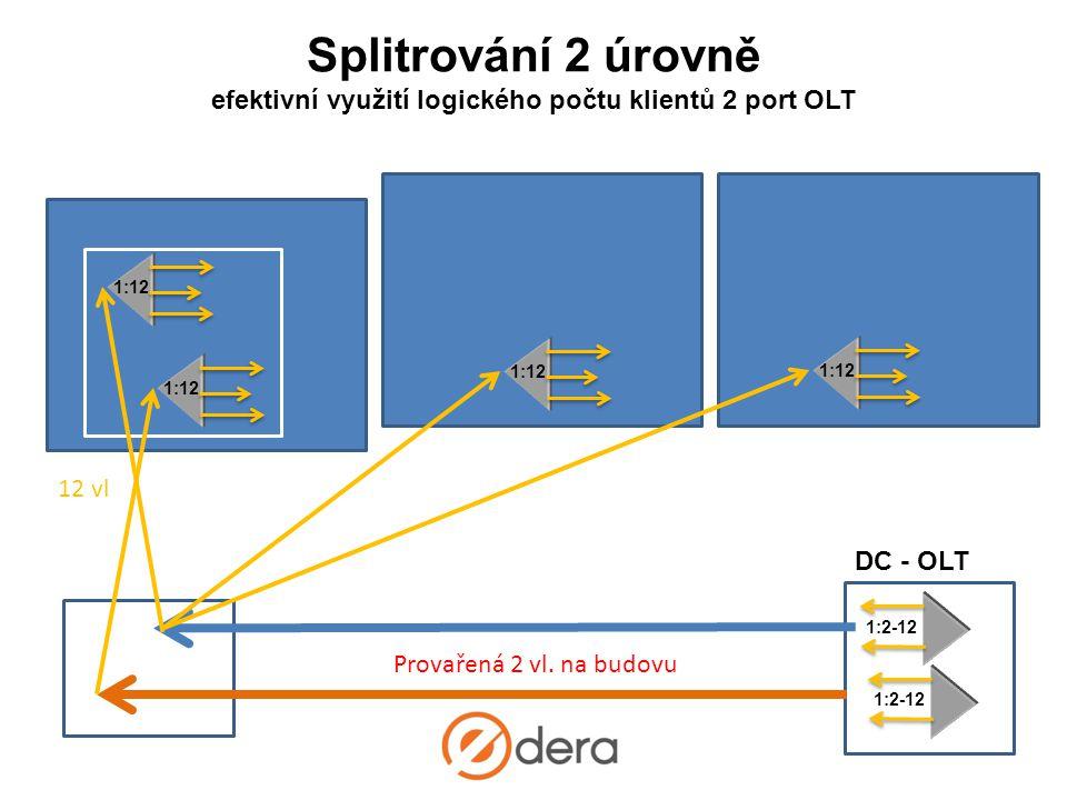 Splitrování 2 úrovně efektivní využití logického počtu klientů 2 port OLT