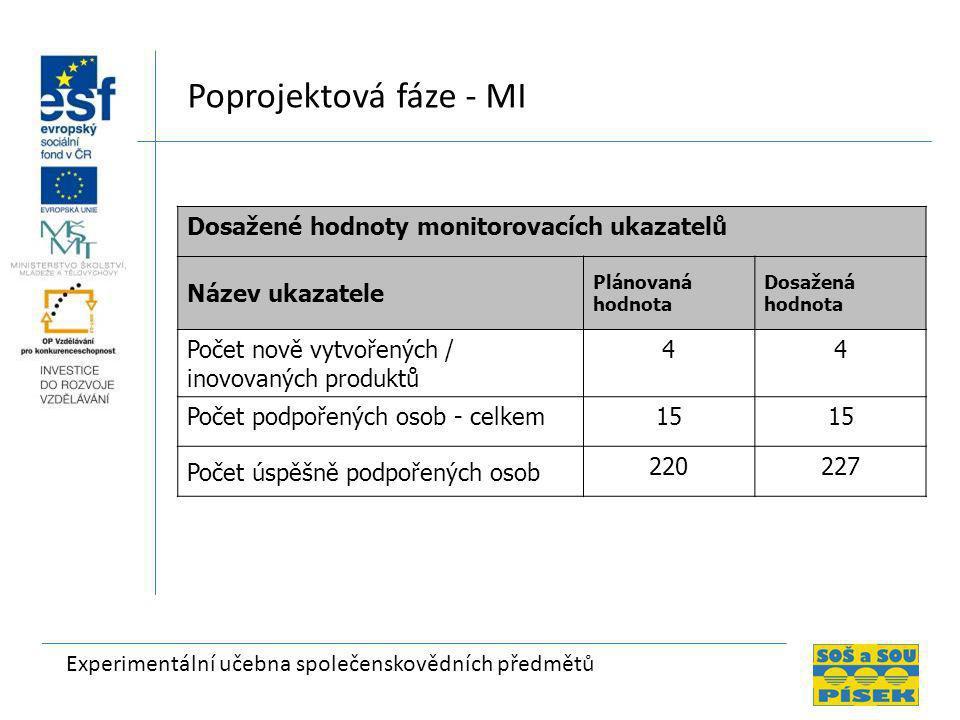 Poprojektová fáze - MI Dosažené hodnoty monitorovacích ukazatelů