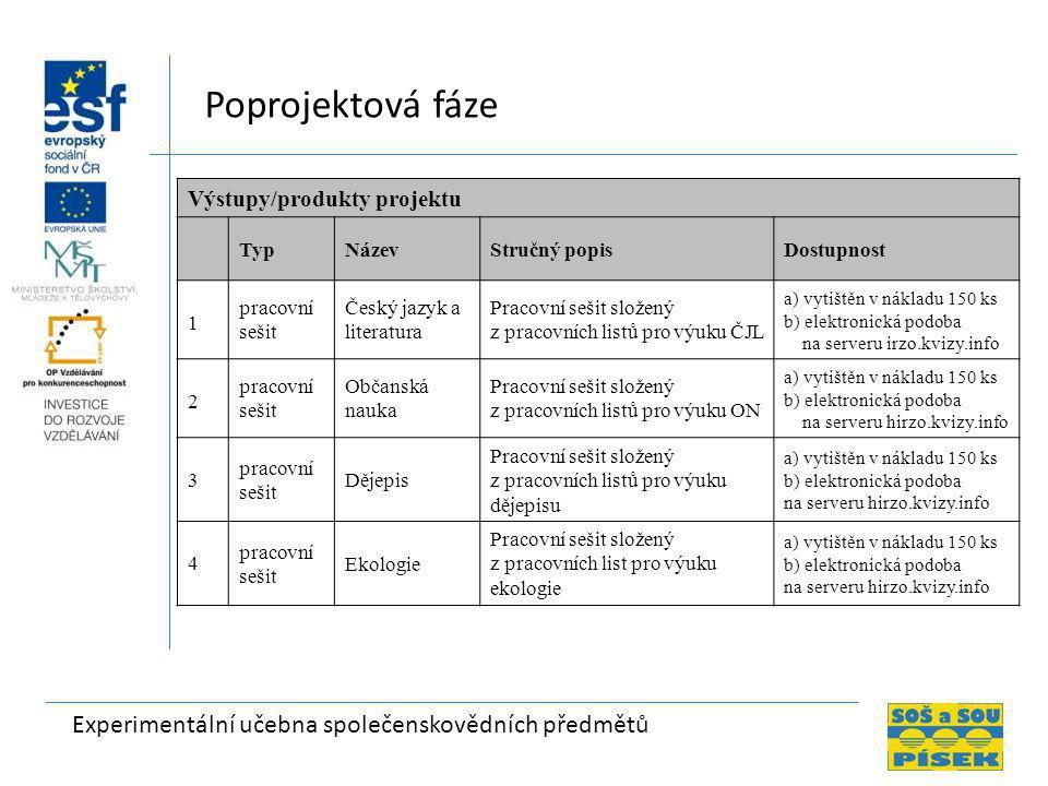 Poprojektová fáze Výstupy/produkty projektu Typ Název Stručný popis