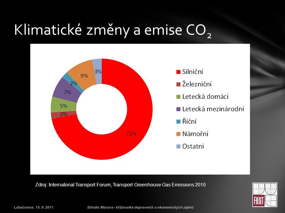 Klimatické změny a emise CO2