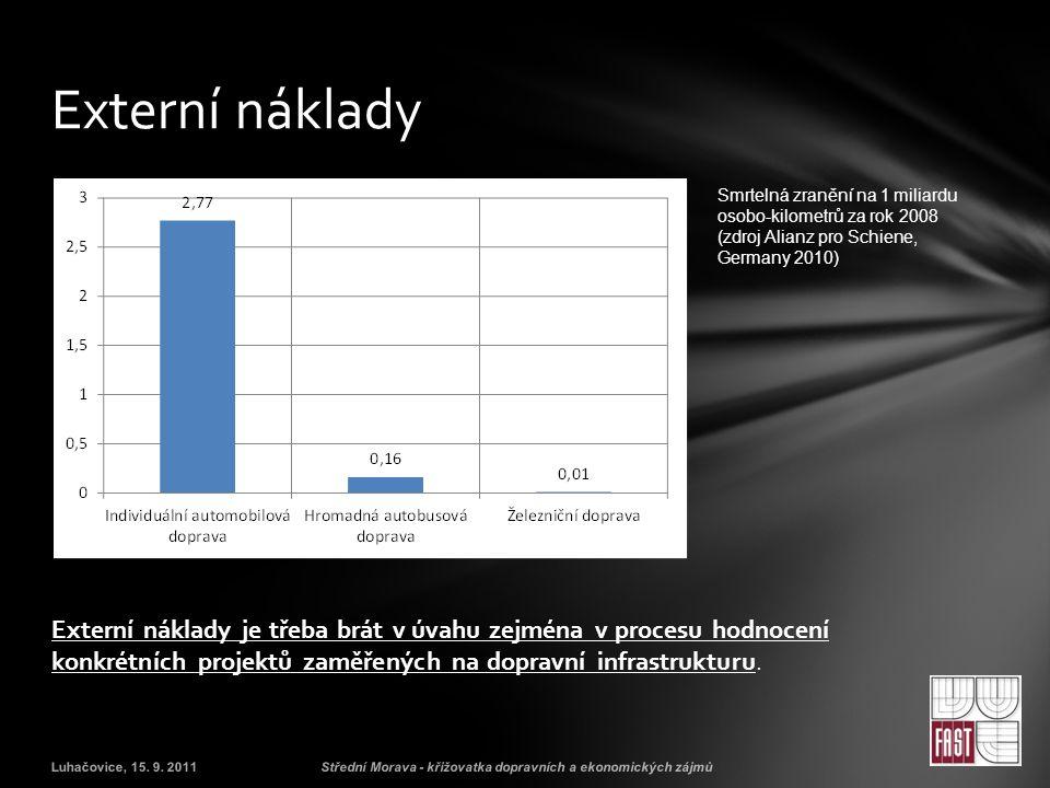 Externí náklady Smrtelná zranění na 1 miliardu osobo-kilometrů za rok 2008 (zdroj Alianz pro Schiene, Germany 2010)