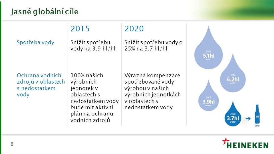 Jasné globální cíle 2015 2020 Spotřeba vody