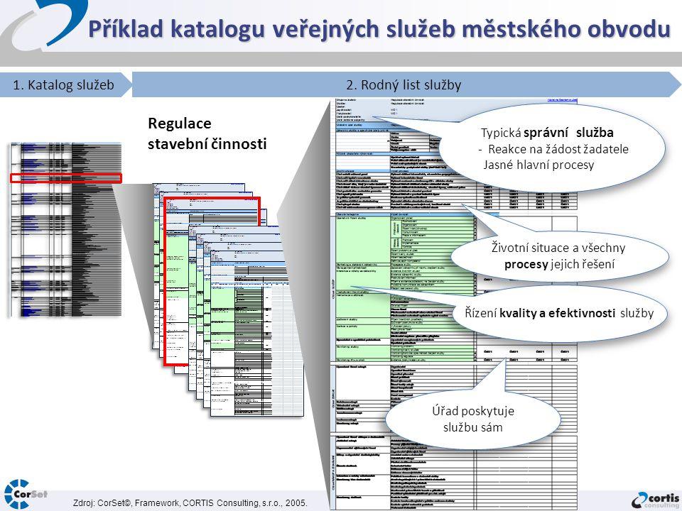 Příklad katalogu veřejných služeb městského obvodu