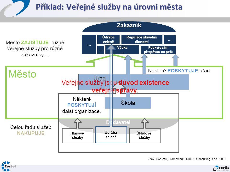 Příklad: Veřejné služby na úrovni města