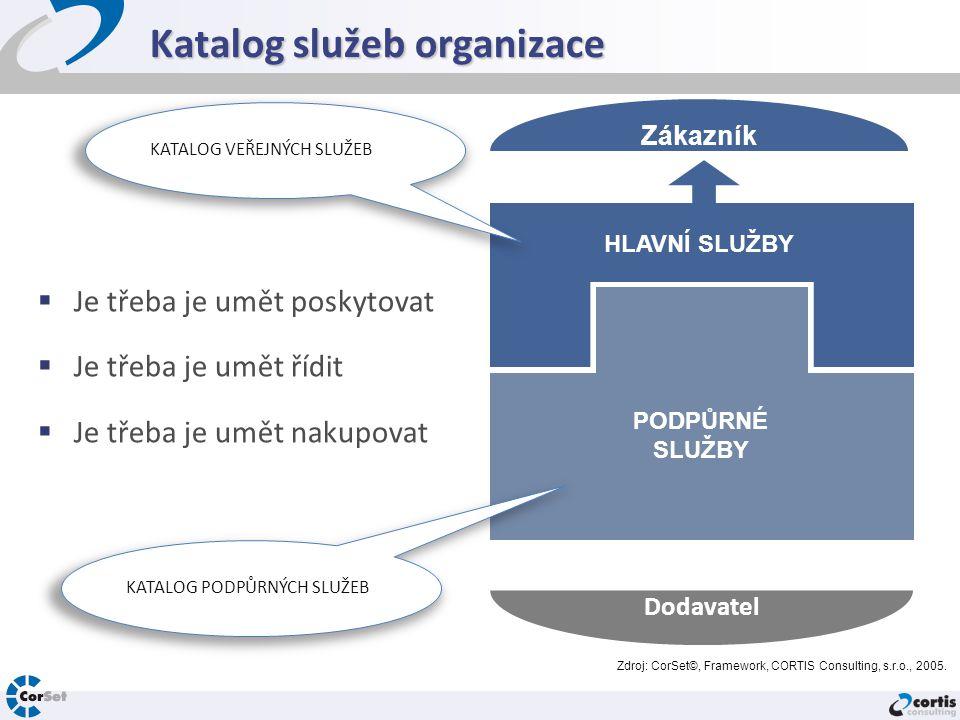 Katalog služeb organizace
