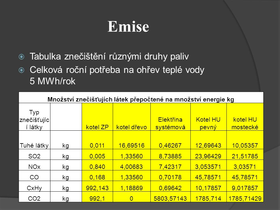 Množství znečišťujích látek přepočtené na množství energie kg