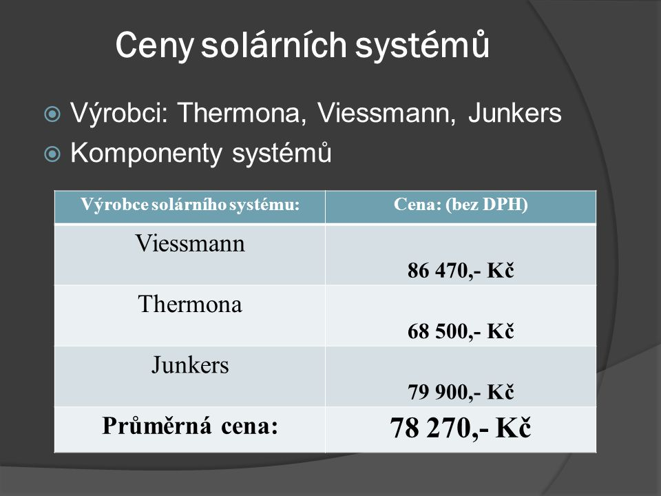 Ceny solárních systémů