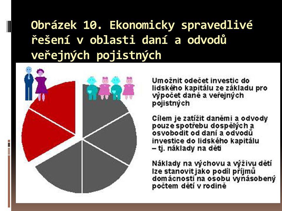 Obrázek 10. Ekonomicky spravedlivé řešení v oblasti daní a odvodů veřejných pojistných