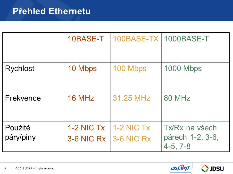 Přehled Ethernetu 10BASE-T 100BASE-TX 1000BASE-T Rychlost 10 Mbps