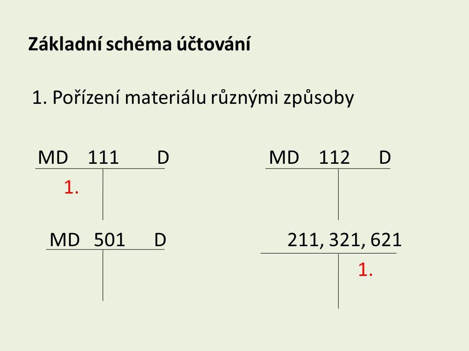 Základní schéma účtování