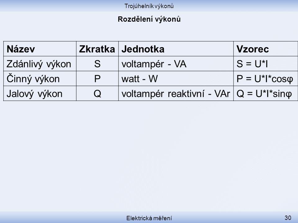 voltampér reaktivní - VAr Q = U*I*sinφ