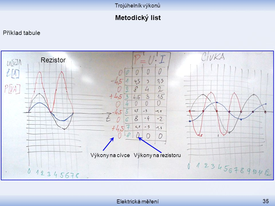 Metodický list Rezistor Příklad tabule Trojúhelník výkonů