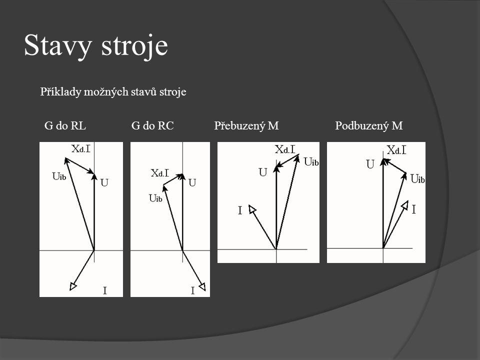 Stavy stroje Příklady možných stavů stroje G do RL G do RC Přebuzený M