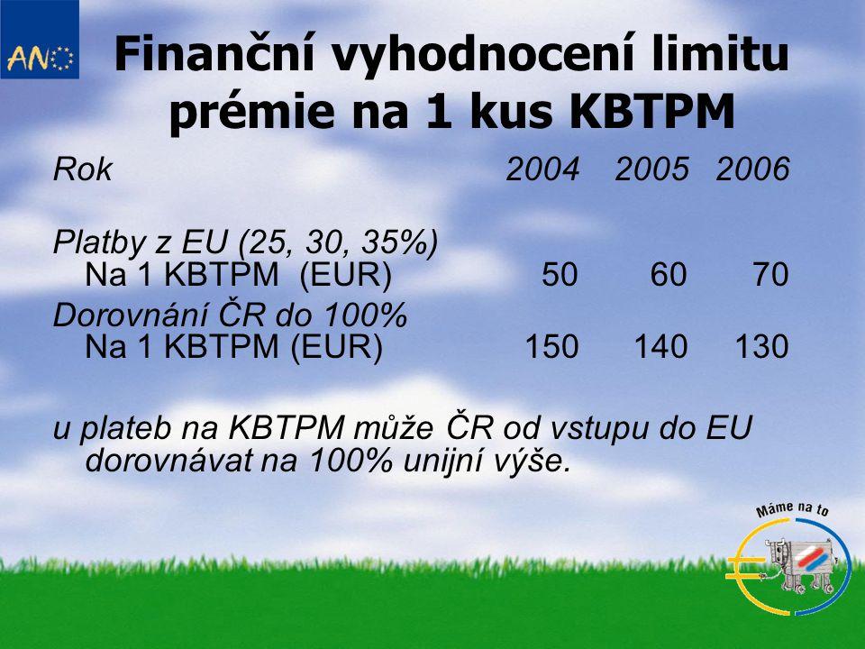Finanční vyhodnocení limitu prémie na 1 kus KBTPM