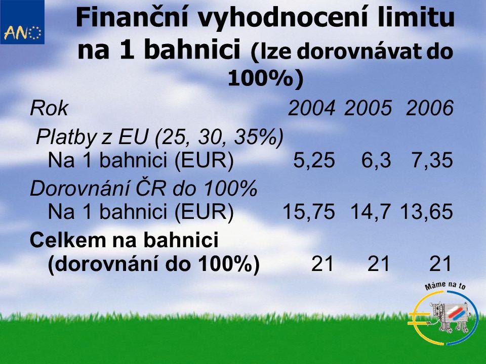 Finanční vyhodnocení limitu na 1 bahnici (lze dorovnávat do 100%)