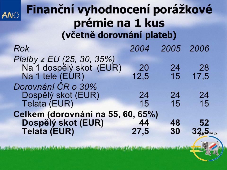 Finanční vyhodnocení porážkové prémie na 1 kus (včetně dorovnání plateb)