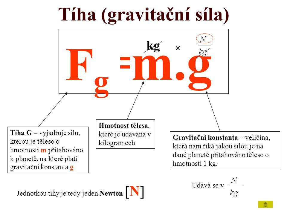 Tíha (gravitační síla)
