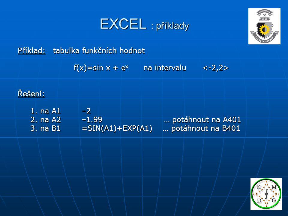EXCEL : příklady Příklad: tabulka funkčních hodnot