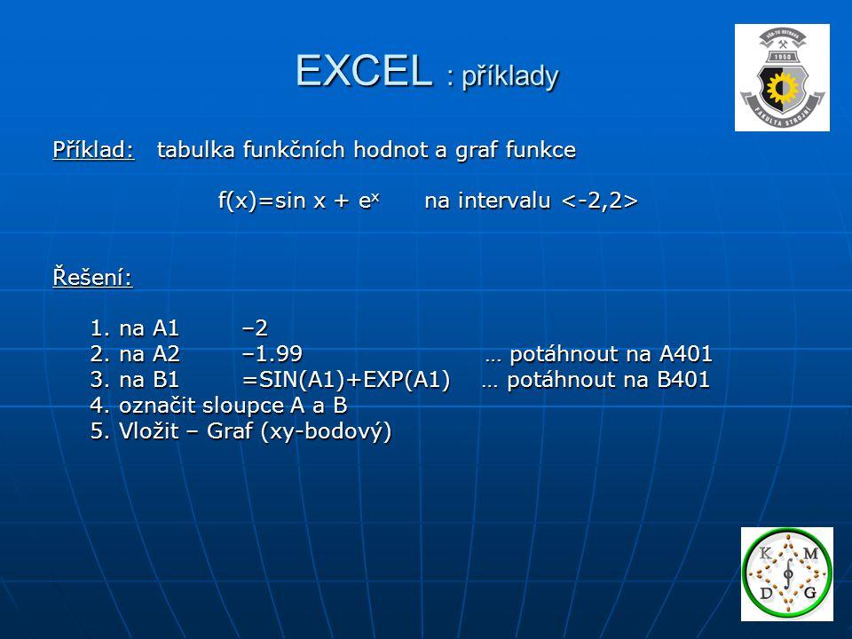 EXCEL : příklady Příklad: tabulka funkčních hodnot a graf funkce
