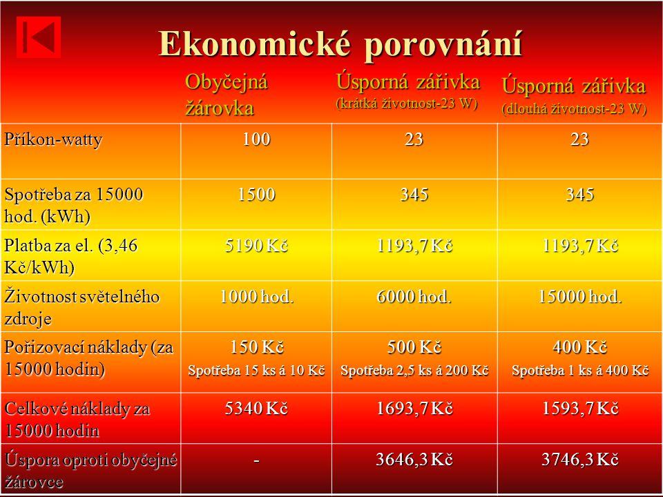 Ekonomické porovnání Obyčejná žárovka