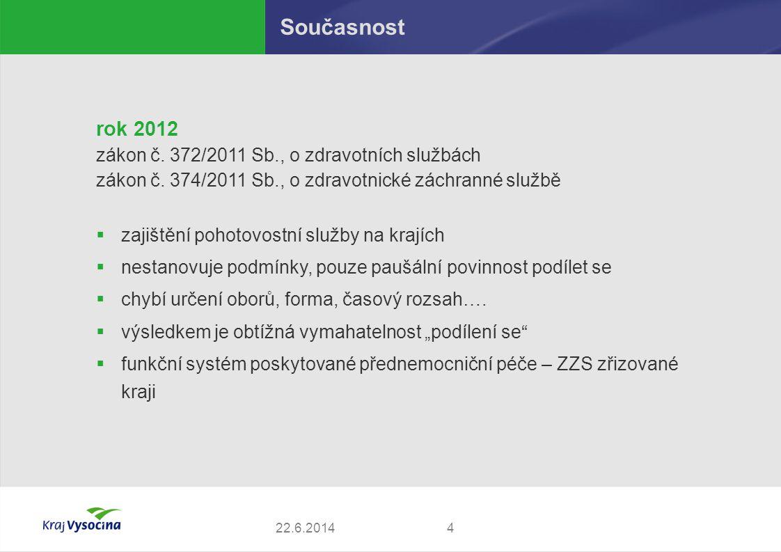 Současnost rok 2012 zákon č. 372/2011 Sb., o zdravotních službách