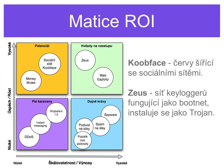 Matice ROI Koobface - červy šířící se sociálními sítěmi.