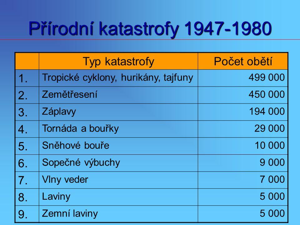 Přírodní katastrofy 1947-1980 Typ katastrofy Počet obětí 1. 2. 3. 4.