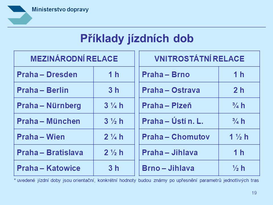 Příklady jízdních dob MEZINÁRODNÍ RELACE Praha – Dresden 1 h