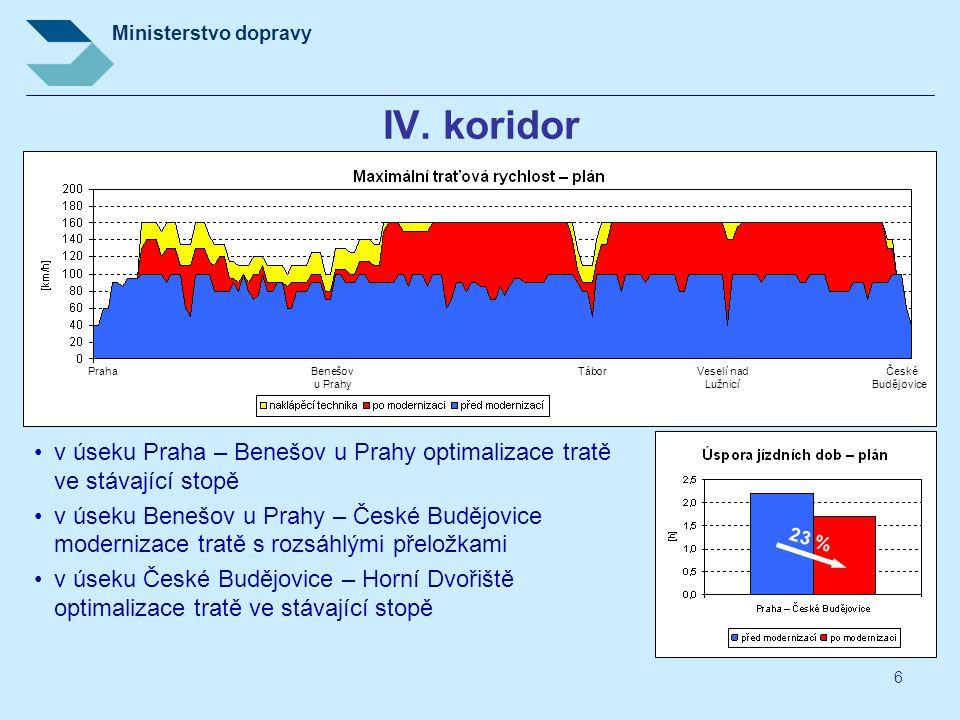 IV. koridor Praha Benešov Tábor Veselí nad České. u Prahy Lužnicí Budějovice.