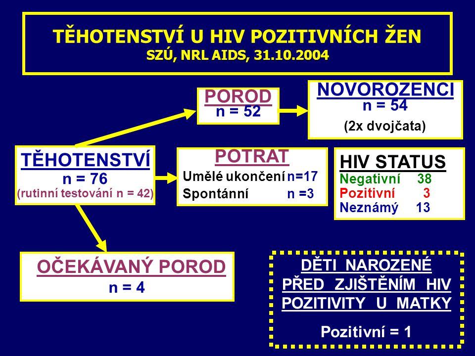 TĚHOTENSTVÍ U HIV POZITIVNÍCH ŽEN SZÚ, NRL AIDS, 31.10.2004