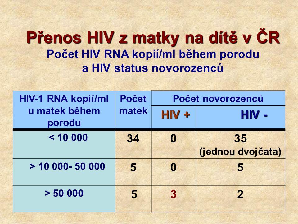 Přenos HIV z matky na dítě v ČR