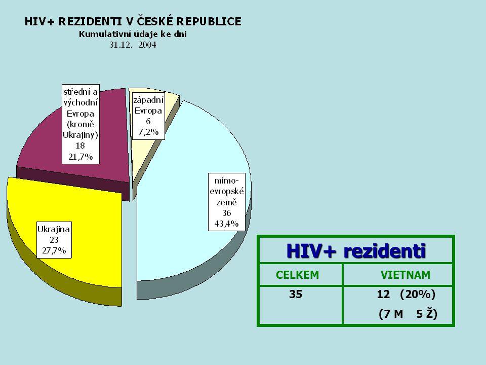 HIV+ rezidenti CELKEM VIETNAM 35 12 (20%) (7 M 5 Ž)