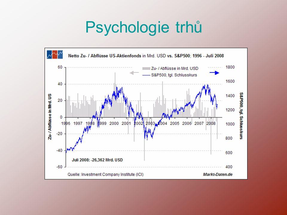 Psychologie trhů