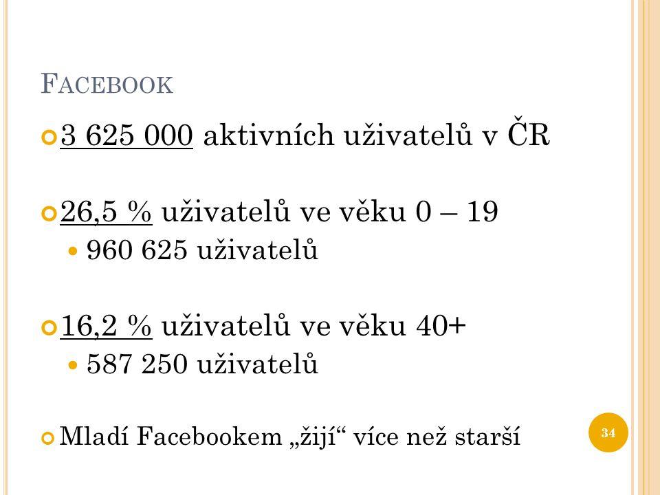 3 625 000 aktivních uživatelů v ČR 26,5 % uživatelů ve věku 0 – 19