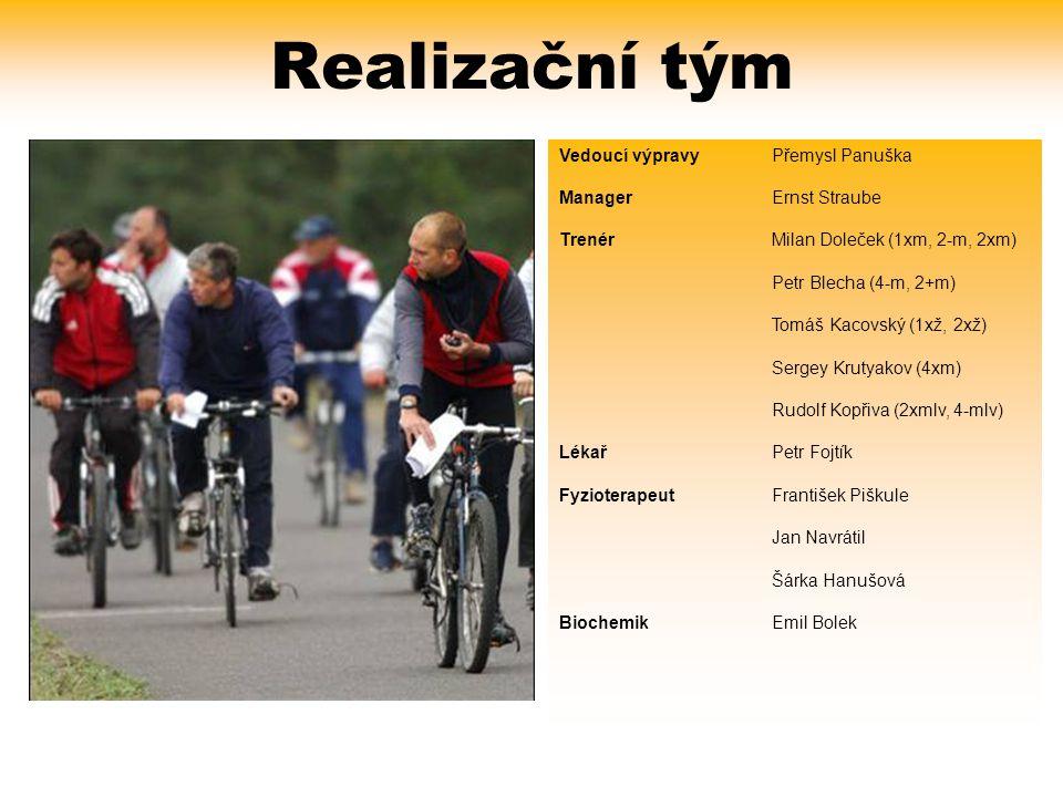 Realizační tým Vedoucí výpravy Přemysl Panuška Manager Ernst Straube