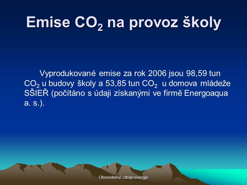 Emise CO2 na provoz školy