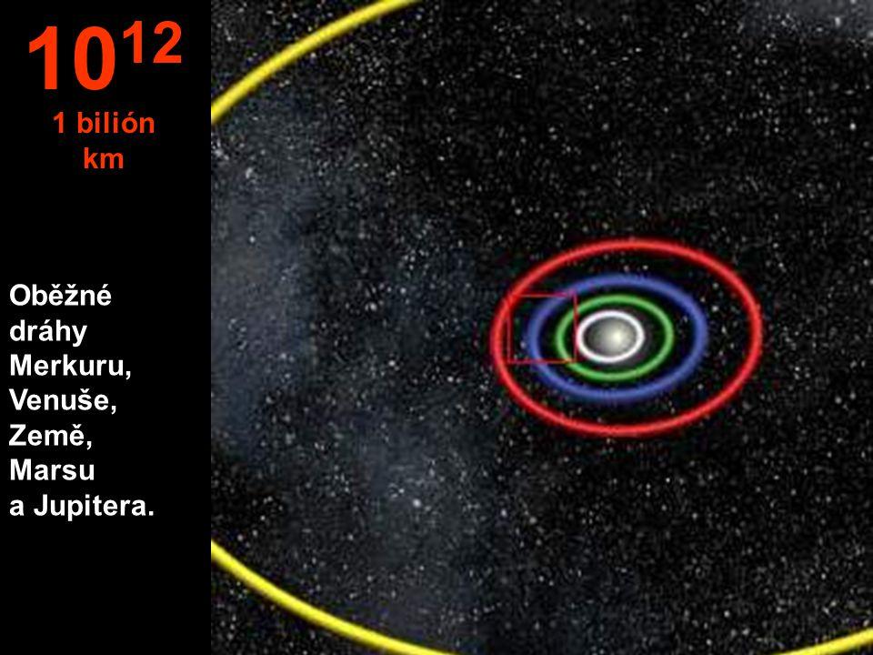 1012 1 bilión km Oběžné dráhy Merkuru, Venuše, Země, Marsu a Jupitera.