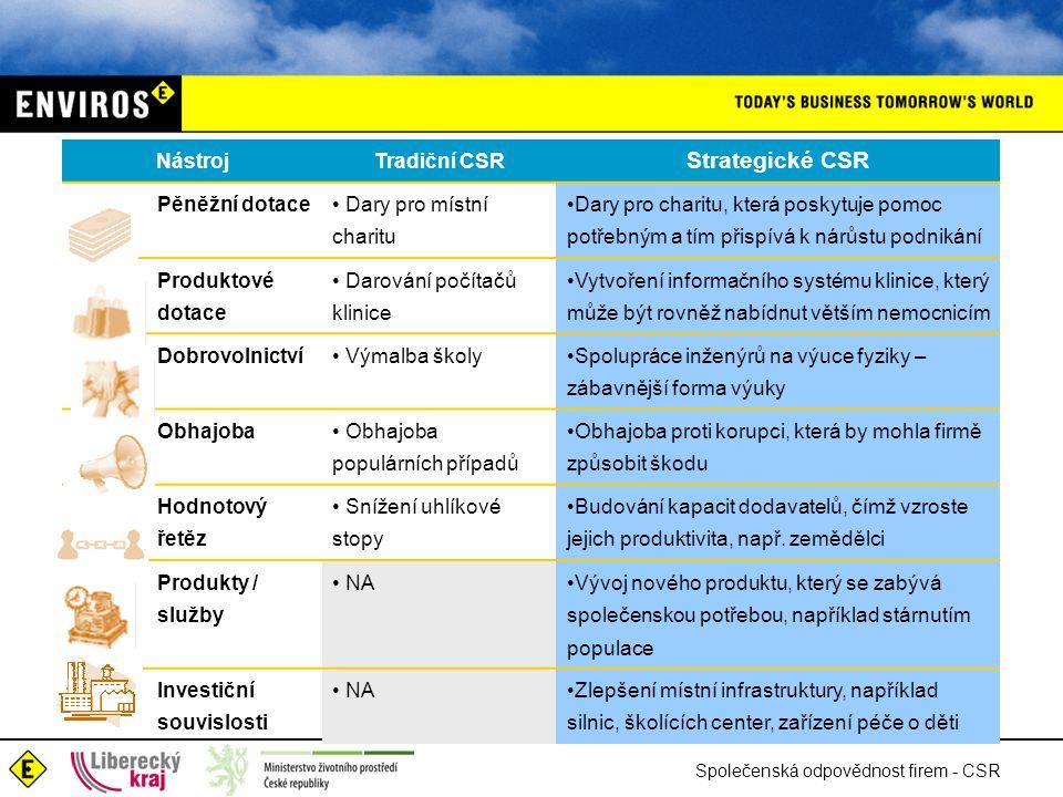 Strategické CSR Nástroj Tradiční CSR Pěněžní dotace