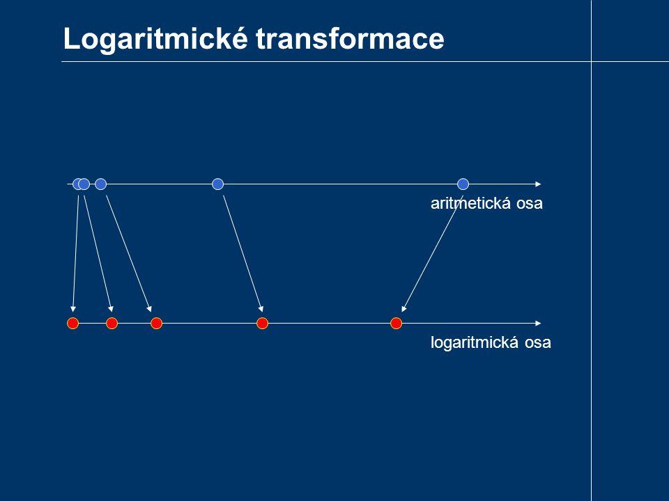 Logaritmické transformace