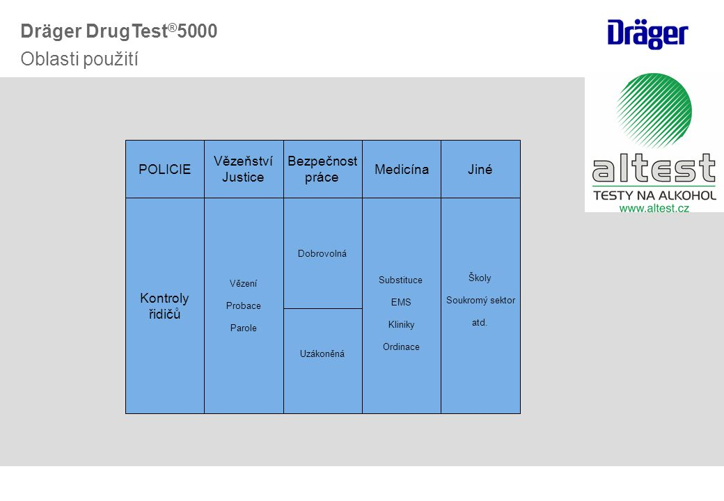 Dräger DrugTest®5000 Oblasti použití